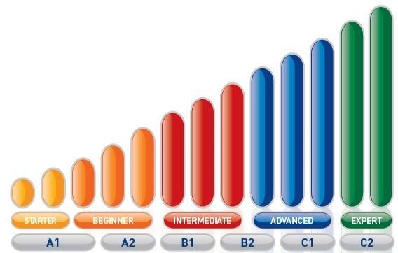 scala-livelli-2013