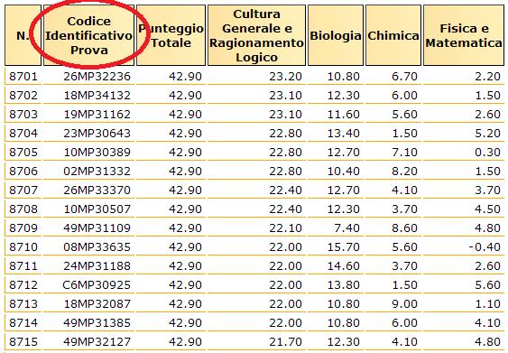 Test D Ingresso Universit 224 Come Superarli Al Meglio